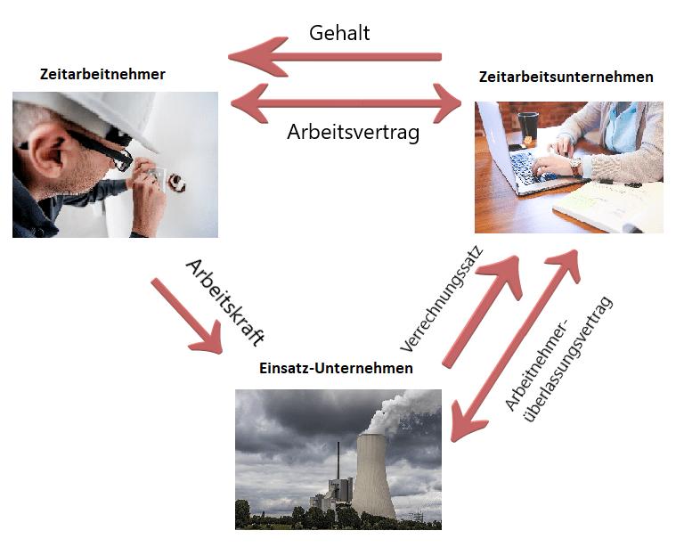 Grafik zur Zeitarbeit